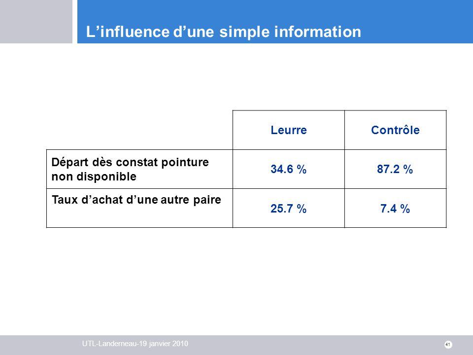 UTL-Landerneau-19 janvier 2010 41 Linfluence dune simple information LeurreContrôle Départ dès constat pointure non disponible 34.6 %87.2 % Taux dacha