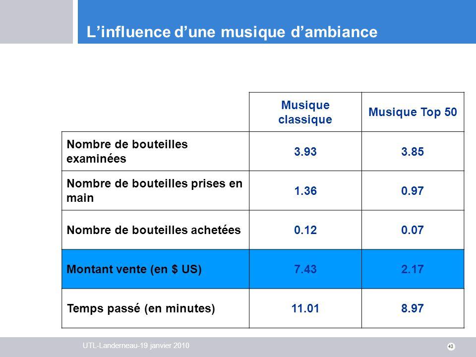 UTL-Landerneau-19 janvier 2010 43 Linfluence dune musique dambiance Musique classique Musique Top 50 Nombre de bouteilles examinées 3.933.85 Nombre de