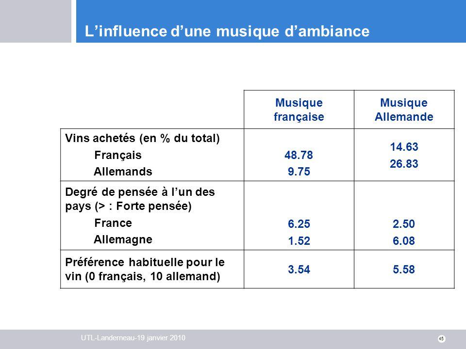 UTL-Landerneau-19 janvier 2010 45 Linfluence dune musique dambiance Musique française Musique Allemande Vins achetés (en % du total) Français Allemand