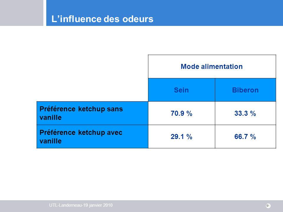 UTL-Landerneau-19 janvier 2010 51 Linfluence des odeurs Mode alimentation SeinBiberon Préférence ketchup sans vanille 70.9 %33.3 % Préférence ketchup