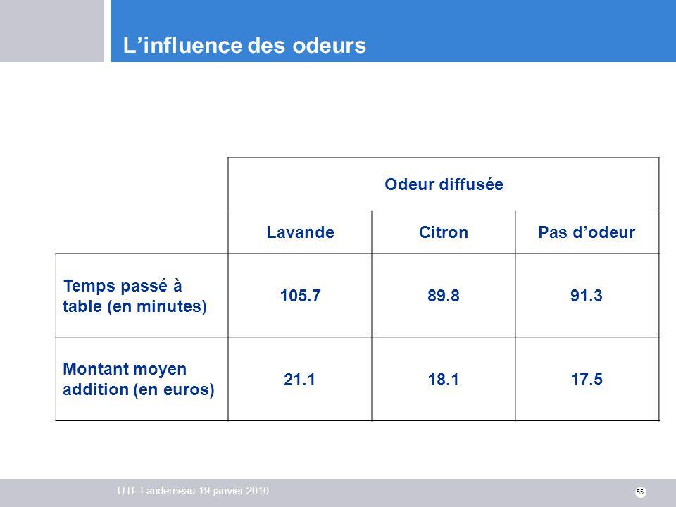 UTL-Landerneau-19 janvier 2010 55 Linfluence des odeurs Odeur diffusée LavandeCitronPas dodeur Temps passé à table (en minutes) 105.789.891.3 Montant