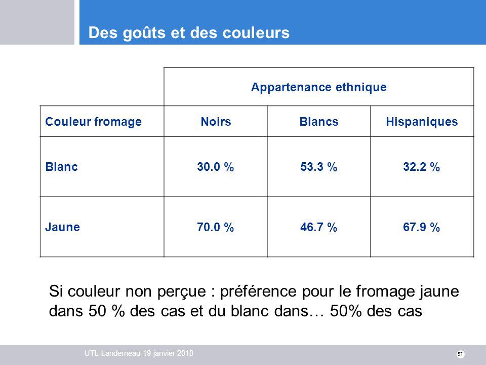 UTL-Landerneau-19 janvier 2010 57 Des goûts et des couleurs Appartenance ethnique Couleur fromageNoirsBlancsHispaniques Blanc30.0 %53.3 %32.2 % Jaune7