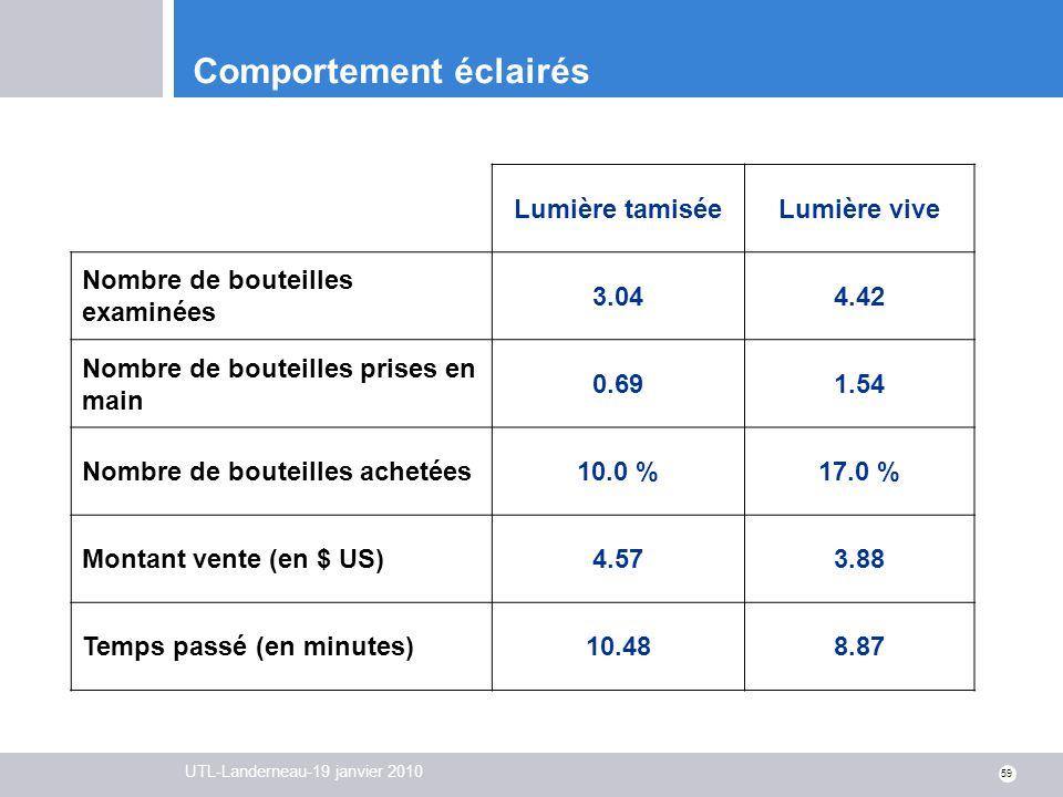 UTL-Landerneau-19 janvier 2010 59 Comportement éclairés Lumière tamiséeLumière vive Nombre de bouteilles examinées 3.044.42 Nombre de bouteilles prise