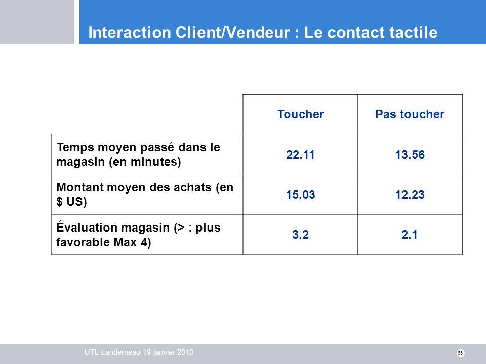 UTL-Landerneau-19 janvier 2010 65 Interaction Client/Vendeur : Le contact tactile ToucherPas toucher Temps moyen passé dans le magasin (en minutes) 22