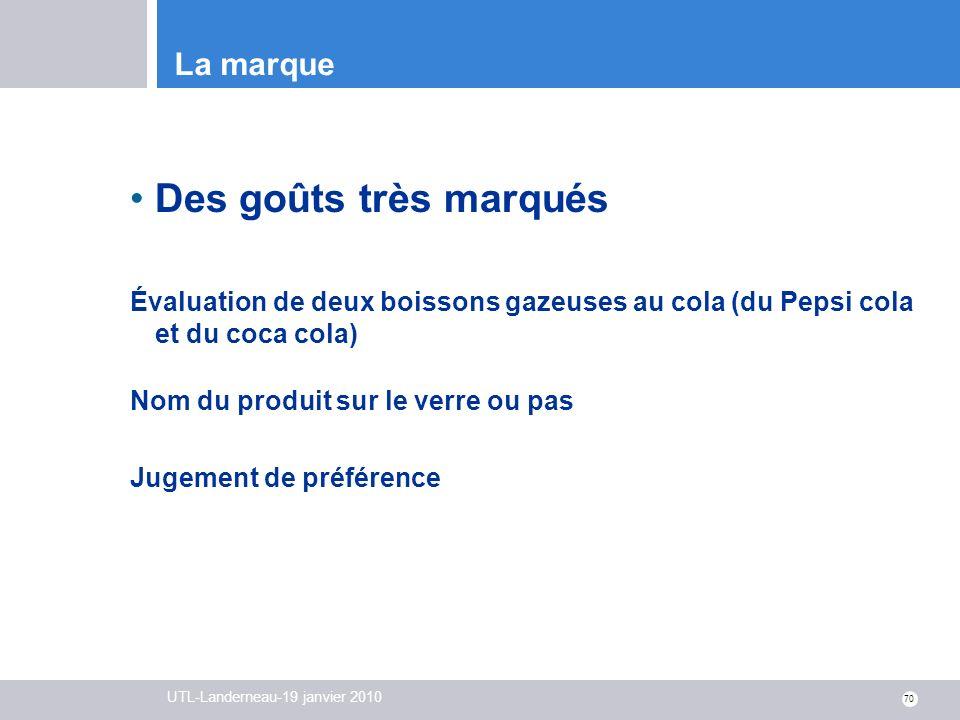 UTL-Landerneau-19 janvier 2010 70 La marque Des goûts très marqués Évaluation de deux boissons gazeuses au cola (du Pepsi cola et du coca cola) Nom du
