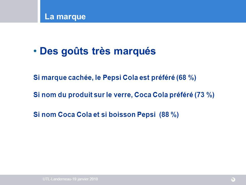 UTL-Landerneau-19 janvier 2010 71 La marque Des goûts très marqués Si marque cachée, le Pepsi Cola est préféré (68 %) Si nom du produit sur le verre,
