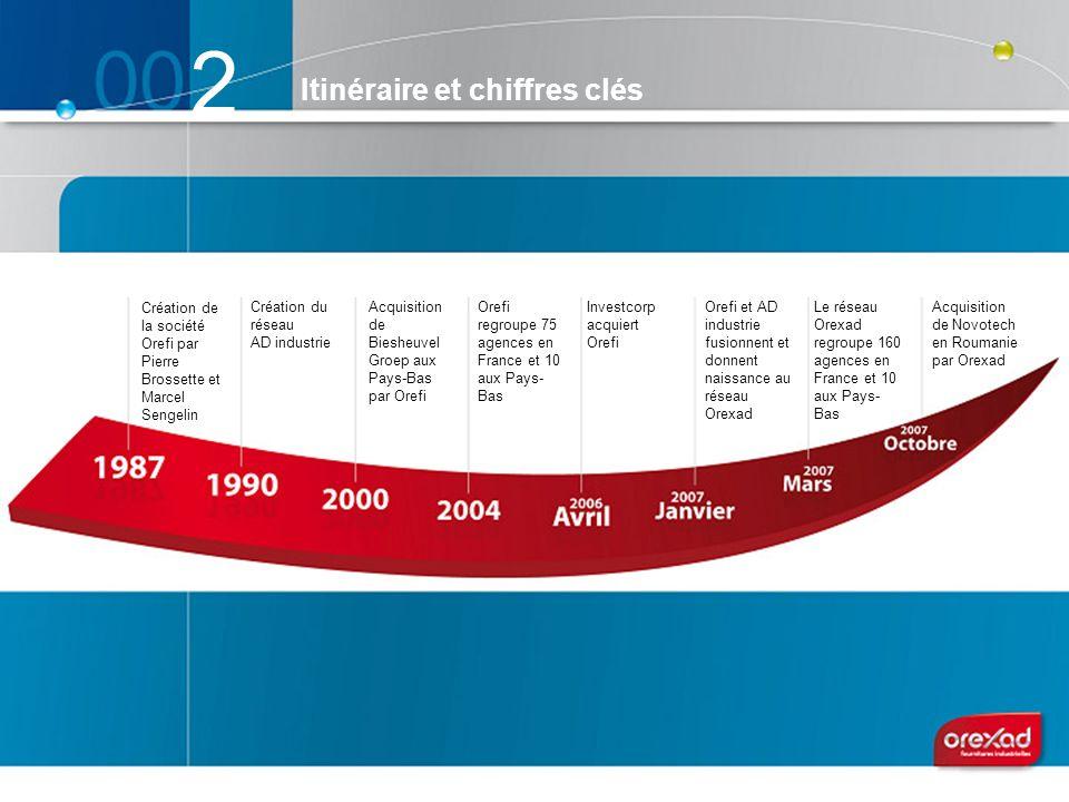 2 Création de la société Orefi par Pierre Brossette et Marcel Sengelin Création du réseau AD industrie Acquisition de Biesheuvel Groep aux Pays-Bas pa