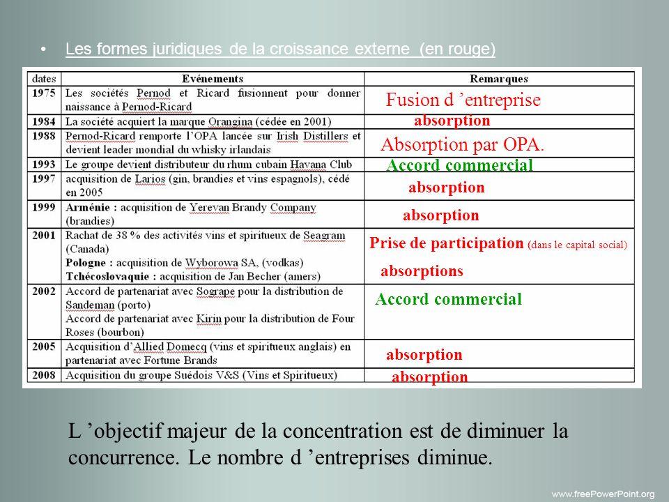 Les formes juridiques de la croissance externe (en rouge) Fusion d entreprise absorption Absorption par OPA.