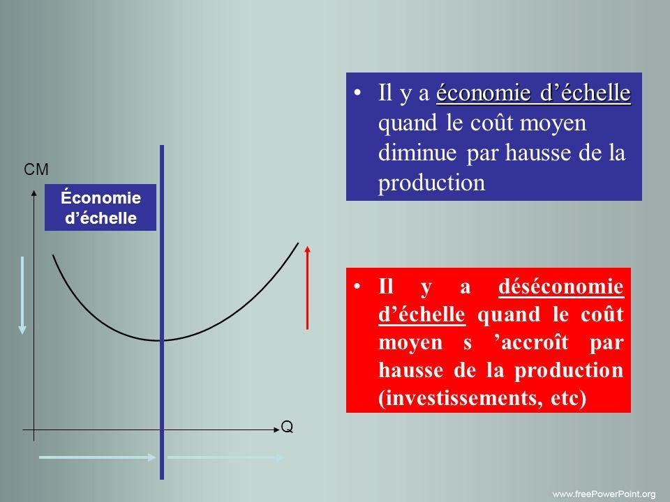 Q Économie déchelle Il y a économie déchelle quand le coût moyen diminue par hausse de la production Il y a déséconomie déchelle quand le coût moyen s accroît par hausse de la production (investissements, etc)