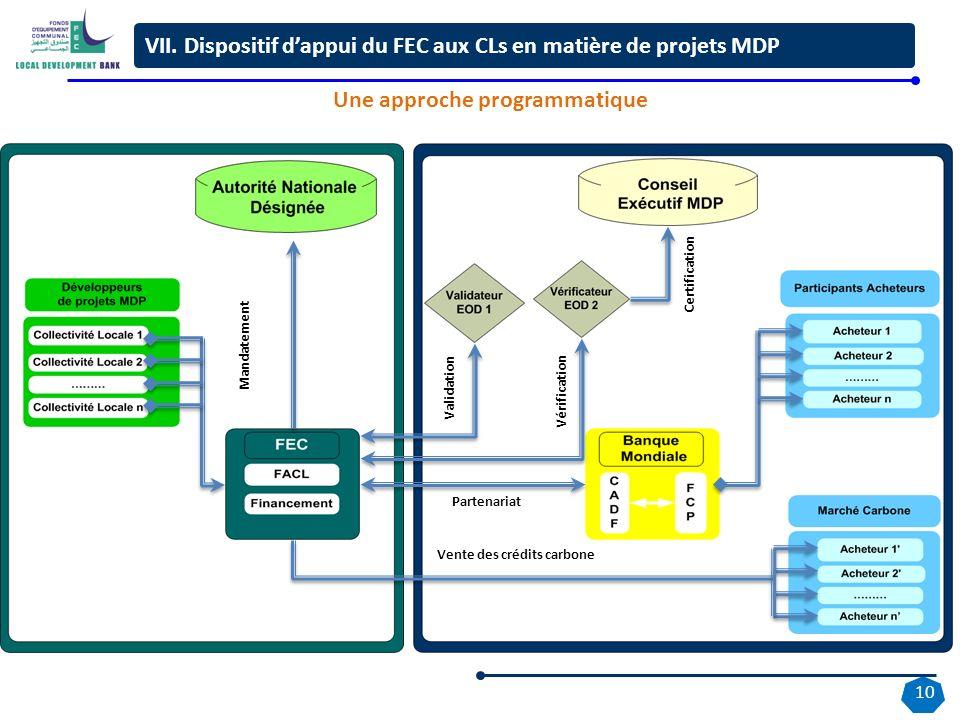 10 Vente des crédits carbone Partenariat Mandatement Validation Vérification Certification VII. Dispositif dappui du FEC aux CLs en matière de projets