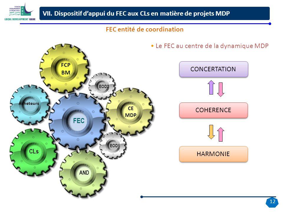 12 Le FEC au centre de la dynamique MDP CE MDP FCP BM COHERENCE CONCERTATION HARMONIE EOD2 Acheteurs AND CLs FEC EOD1 VII.