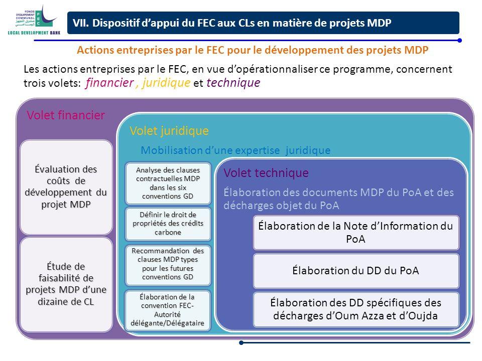 13 Volet financier Évaluation des coûts de développement du projet MDP Étude de faisabilité de projets MDP dune dizaine de CL Évaluation des coûts de