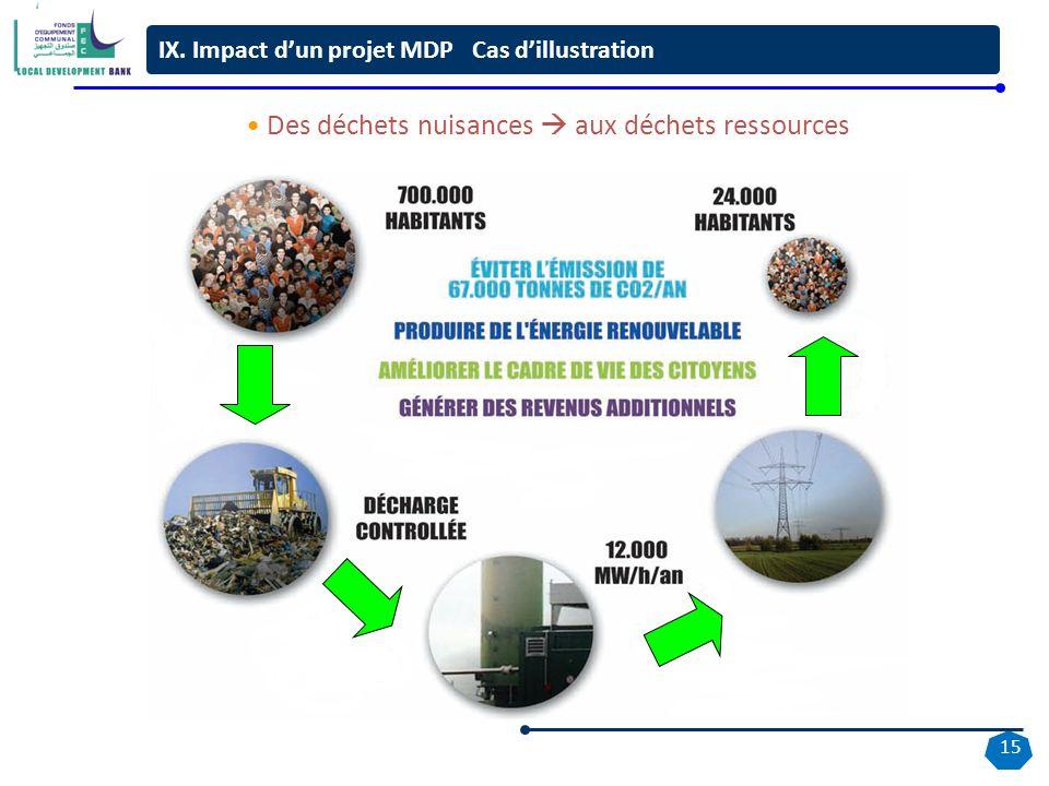 15 Des déchets nuisances aux déchets ressources IX. Impact dun projet MDP Cas dillustration