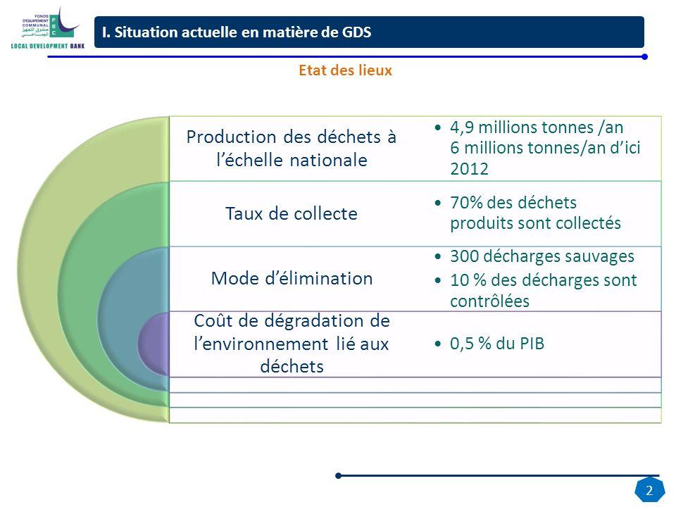 2 Production des déchets à léchelle nationale Taux de collecte Mode délimination Coût de dégradation de lenvironnement lié aux déchets 4,9 millions to