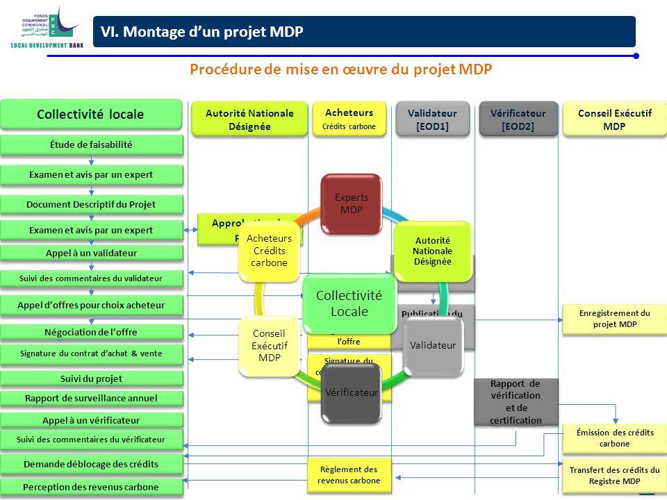 7 Collectivité locale Autorité Nationale Désignée Acheteurs Crédits carbone Acheteurs Crédits carbone Validateur [EOD1] Validateur [EOD1] Conseil Exéc