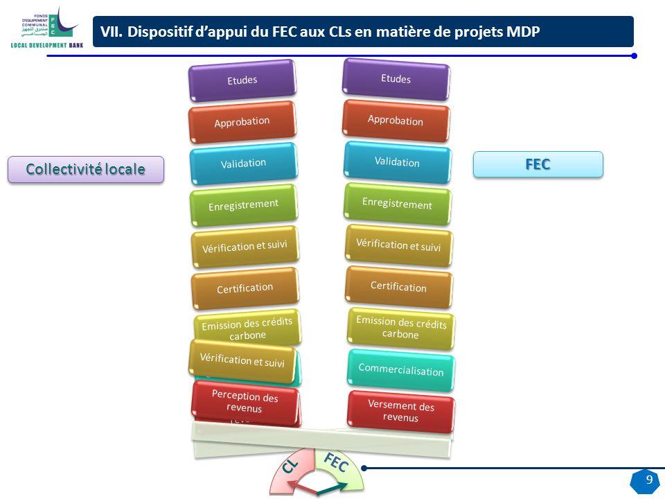 9 Collectivité locale FECFEC EtudesValidationEnregistrementVérification et suiviApprobationCertification Emission des crédits carbone Commercialisatio
