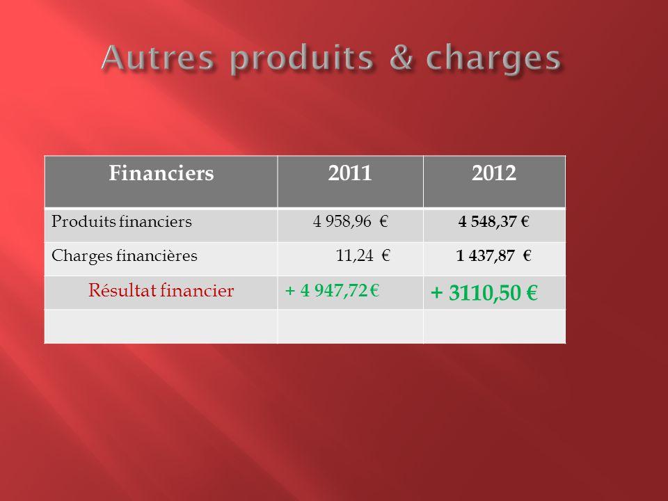 Financiers20112012 Produits financiers4 958,96 4 548,37 Charges financières 11,24 1 437,87 Résultat financier + 4 947,72 + 3110,50