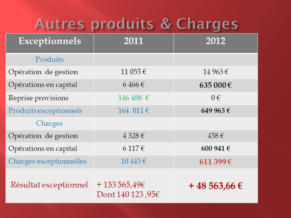 Exceptionnels20112012 Produits Opération de gestion11 055 14 963 Opérations en capital6 466 635 000 Reprise provisions146 488 0 Produits exceptionnels