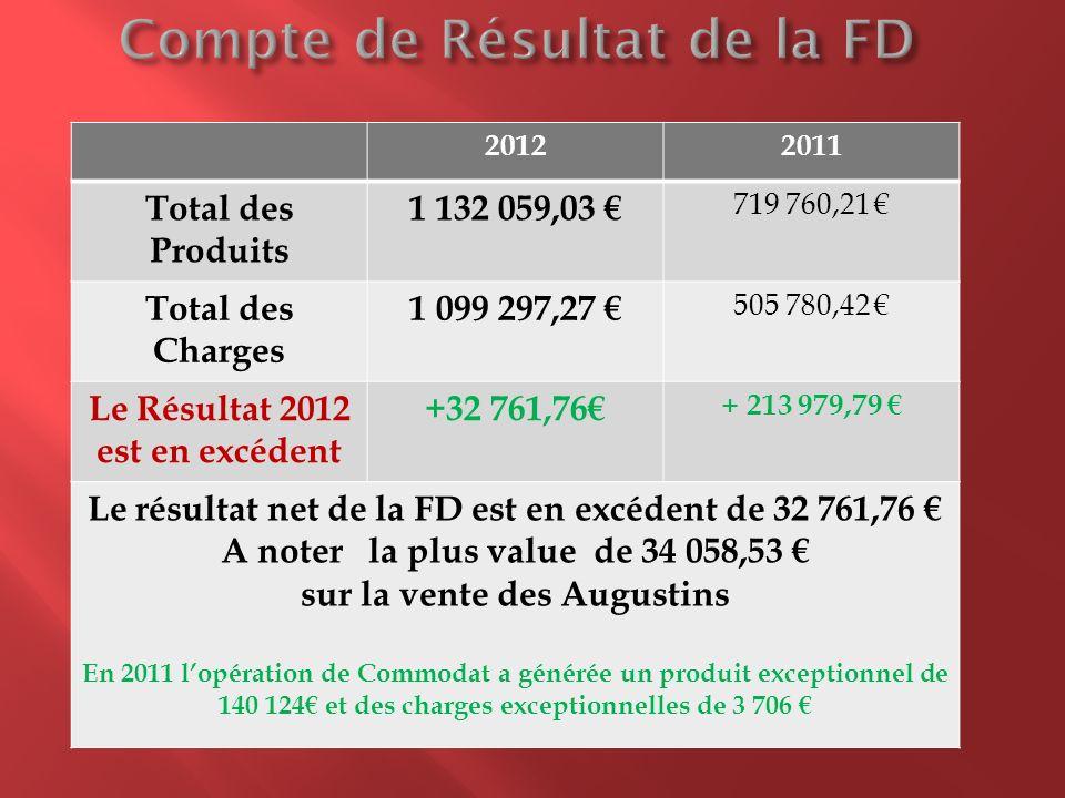 20122011 Total des Produits 1 132 059,03 719 760,21 Total des Charges 1 099 297,27 505 780,42 Le Résultat 2012 est en excédent +32 761,76 + 213 979,79