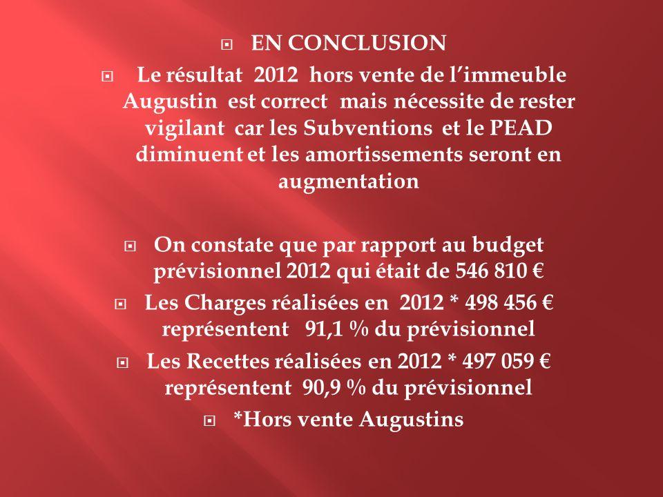 EN CONCLUSION Le résultat 2012 hors vente de limmeuble Augustin est correct mais nécessite de rester vigilant car les Subventions et le PEAD diminuent