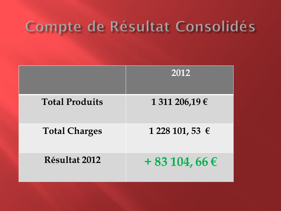 2012 Total Produits1 311 206,19 Total Charges1 228 101, 53 Résultat 2012 + 83 104, 66