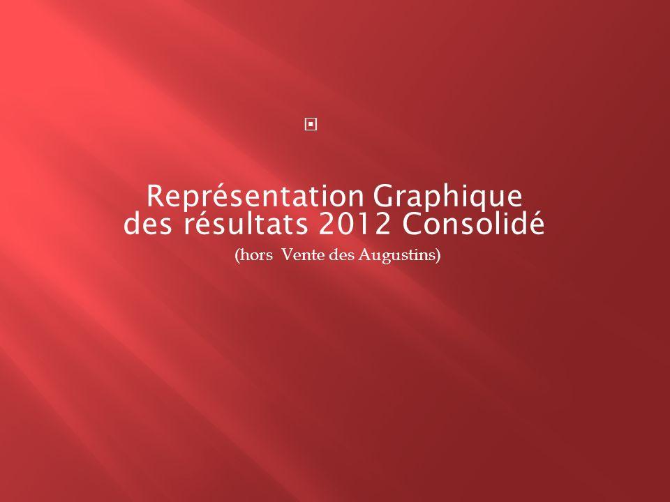 Représentation Graphique des résultats 2012 Consolidé (hors Vente des Augustins)