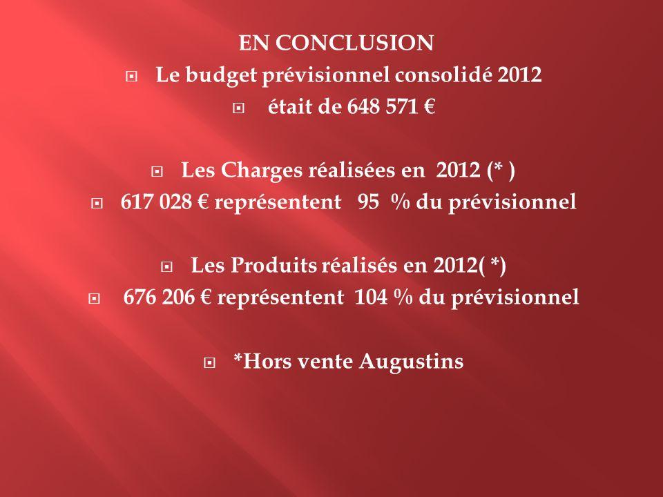 EN CONCLUSION Le budget prévisionnel consolidé 2012 était de 648 571 Les Charges réalisées en 2012 (* ) 617 028 représentent 95 % du prévisionnel Les
