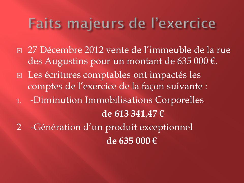 27 Décembre 2012 vente de limmeuble de la rue des Augustins pour un montant de 635 000. Les écritures comptables ont impactés les comptes de lexercice
