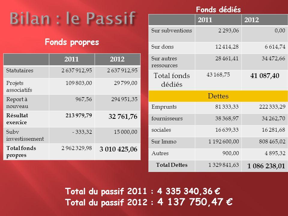 20112012 Statutaires2 637 912,95 Projets associatifs 109 803,0029 799,00 Report à nouveau 967,56294 951,35 Résultat exercice 213 979,79 32 761,76 Subv