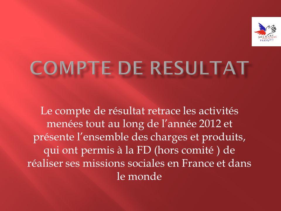 Le compte de résultat retrace les activités menées tout au long de lannée 2012 et présente lensemble des charges et produits, qui ont permis à la FD (