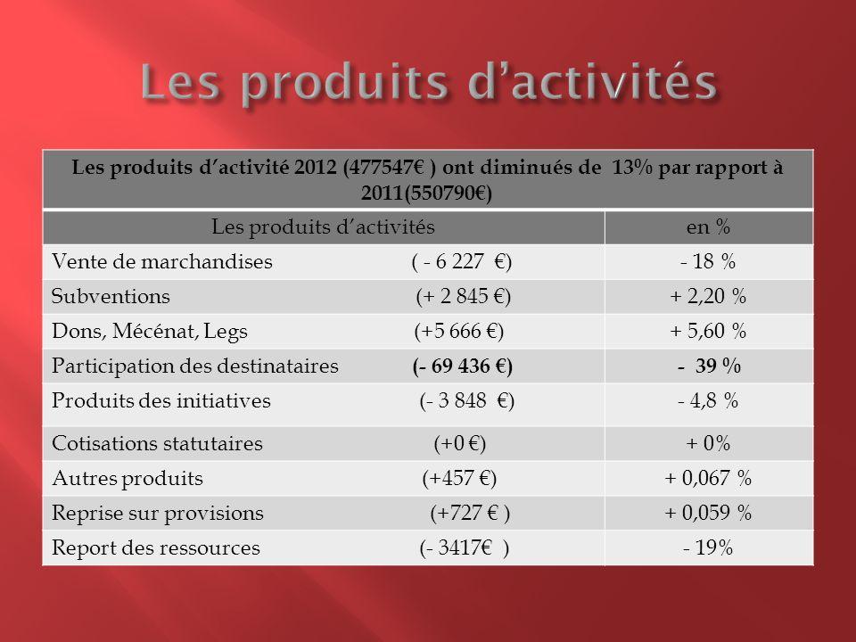 Les produits dactivité 2012 (477547 ) ont diminués de 13% par rapport à 2011(550790) Les produits dactivitésen % Vente de marchandises ( - 6 227 )- 18