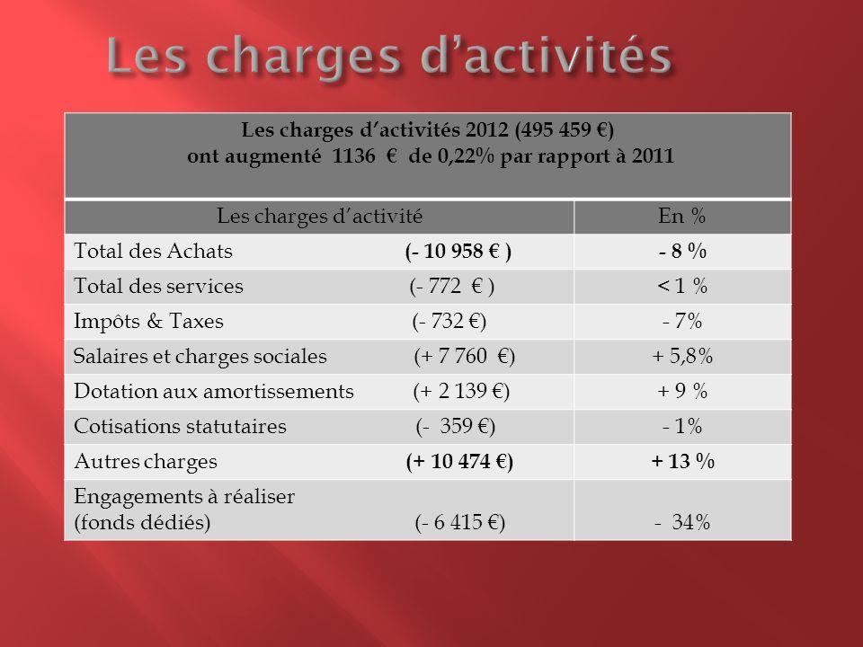 Les charges dactivités 2012 (495 459 ) ont augmenté 1136 de 0,22% par rapport à 2011 Les charges dactivitéEn % Total des Achats (- 10 958 ) - 8 % Tota