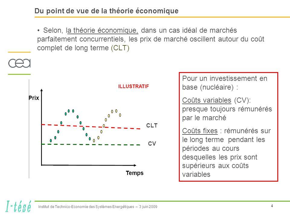 4 Institut de Technico-Economie des Systèmes Energétiques – 3 juin 2009 Du point de vue de la théorie économique Selon, la théorie économique, dans un cas idéal de marchés parfaitement concurrentiels, les prix de marché oscillent autour du coût complet de long terme (CLT) Pour un investissement en base (nucléaire) : Coûts variables (CV): presque toujours rémunérés par le marché Coûts fixes : rémunérés sur le long terme pendant les périodes au cours desquelles les prix sont supérieurs aux coûts variables CLT CV