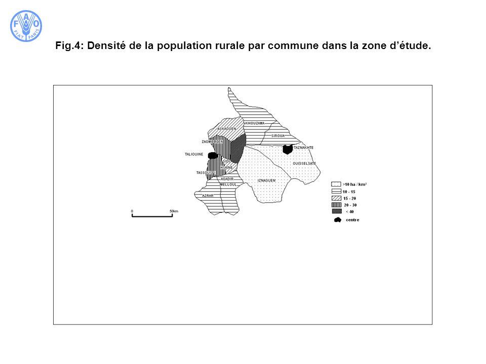 Fig.4: Densité de la population rurale par commune dans la zone détude.