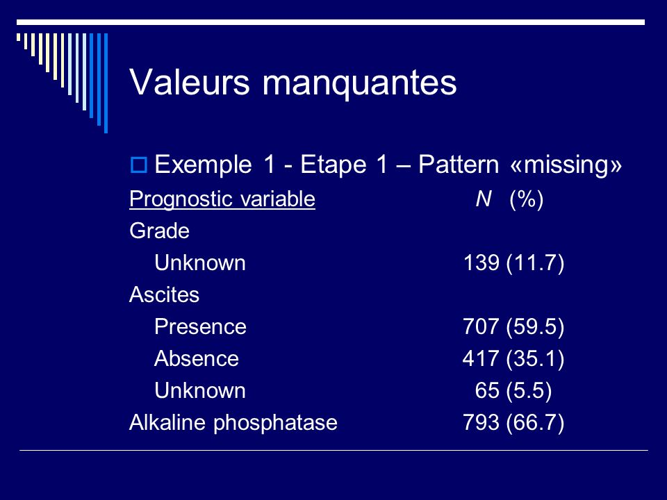 Valeurs manquantes Exemple 1 - Etape 1 – Pattern «missing» Prognostic variable N (%) Grade Unknown 139 (11.7) Ascites Presence 707 (59.5) Absence 417