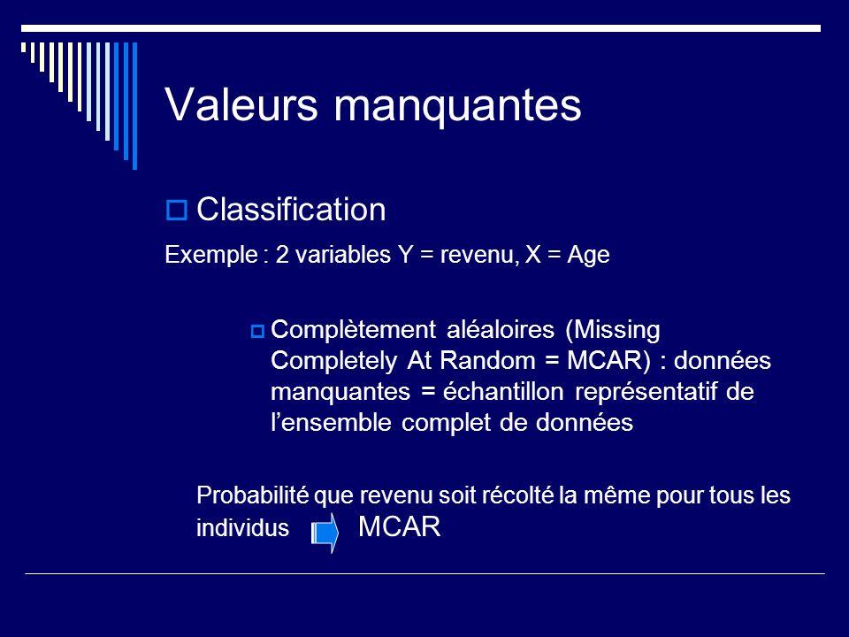 Valeurs manquantes Classification Exemple : 2 variables Y = revenu, X = Age Complètement aléaloires (Missing Completely At Random = MCAR) : données manquantes = échantillon représentatif de lensemble complet de données Probabilité que revenu soit récolté la même pour tous les individus MCAR