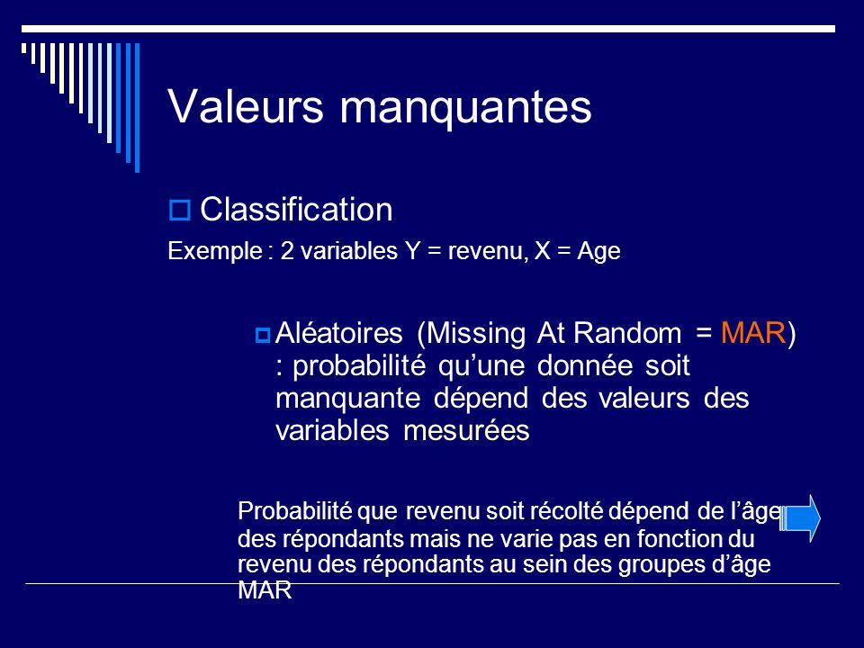 Valeurs manquantes Classification Exemple : 2 variables Y = revenu, X = Age Aléatoires (Missing At Random = MAR) : probabilité quune donnée soit manquante dépend des valeurs des variables mesurées Probabilité que revenu soit récolté dépend de lâge des répondants mais ne varie pas en fonction du revenu des répondants au sein des groupes dâge MAR