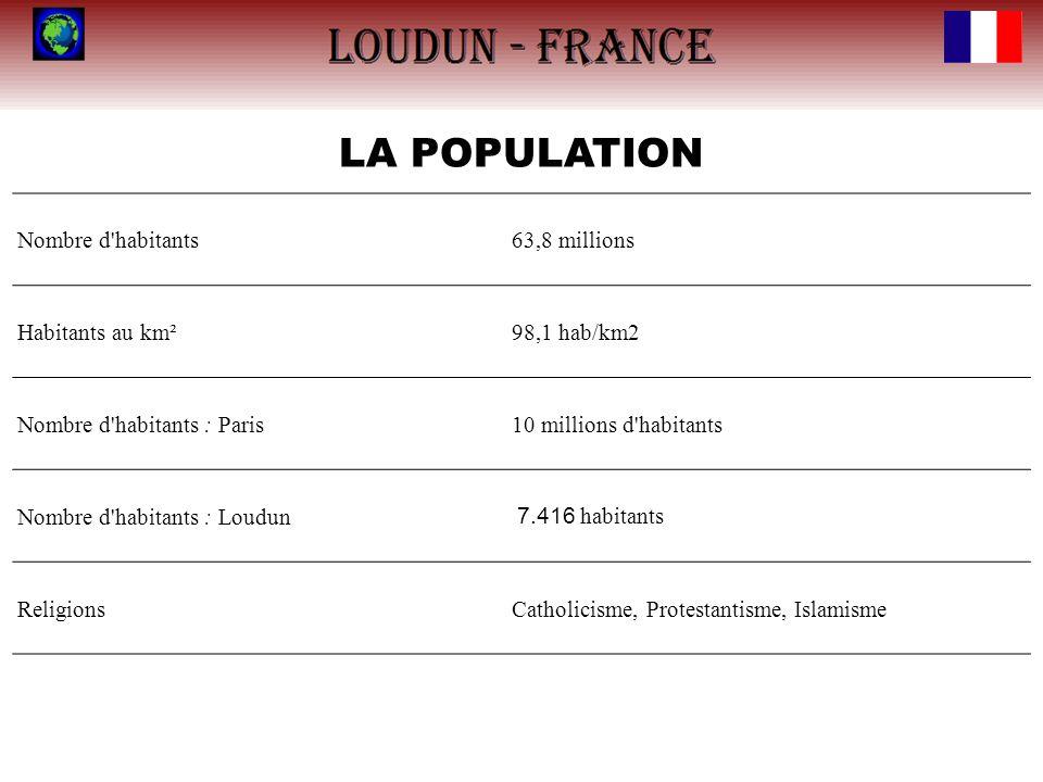 LA POPULATION Nombre d'habitants63,8 millions Habitants au km²98,1 hab/km2 Nombre d'habitants : Paris10 millions d'habitants Nombre d'habitants : Loud