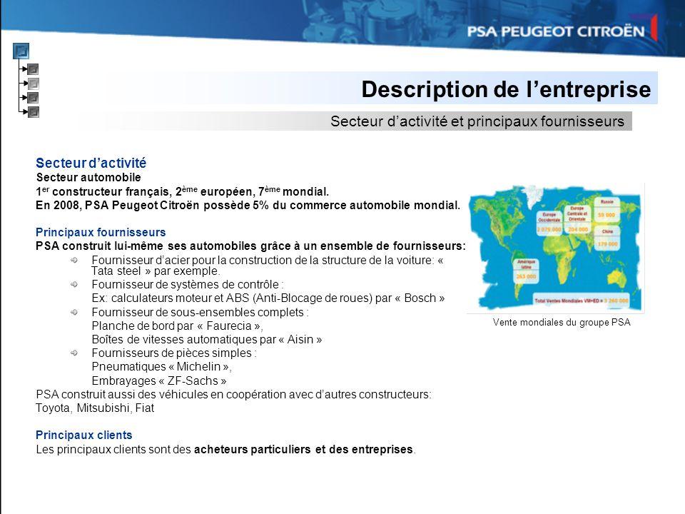 Description de lentreprise Secteur dactivité Secteur automobile 1 er constructeur français, 2 ème européen, 7 ème mondial. En 2008, PSA Peugeot Citroë