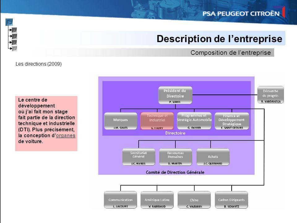 Les directions (2009) Description de lentreprise Composition de lentreprise Le centre de développement où jai fait mon stage fait partie de la directi