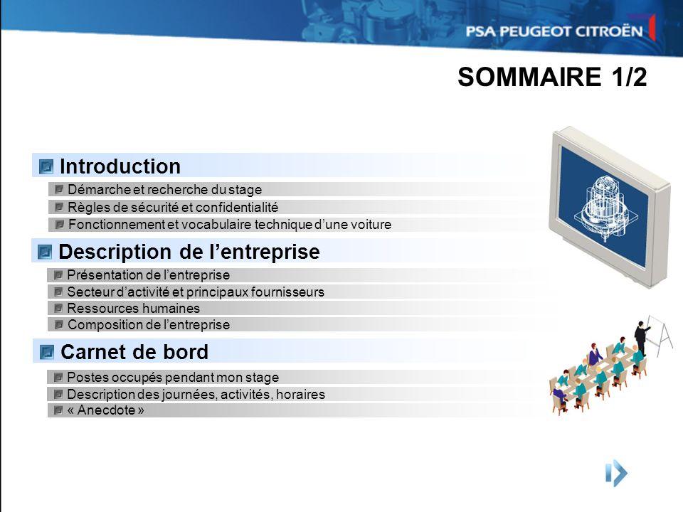 Fonctionnement et vocabulaire technique dune voiture SOMMAIRE 1/2 Introduction Démarche et recherche du stage Description de lentreprise Présentation