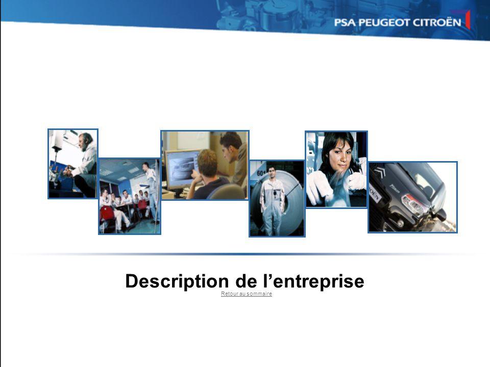 Description de lentreprise Localisation Lentreprise PSA Peugeot Citroën est constituée de plusieurs centres de développement et de production en France mais aussi dans le Monde entier.