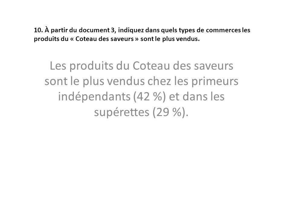 Les produits du Coteau des saveurs sont le plus vendus chez les primeurs indépendants (42 %) et dans les supérettes (29 %). 10. À partir du document 3