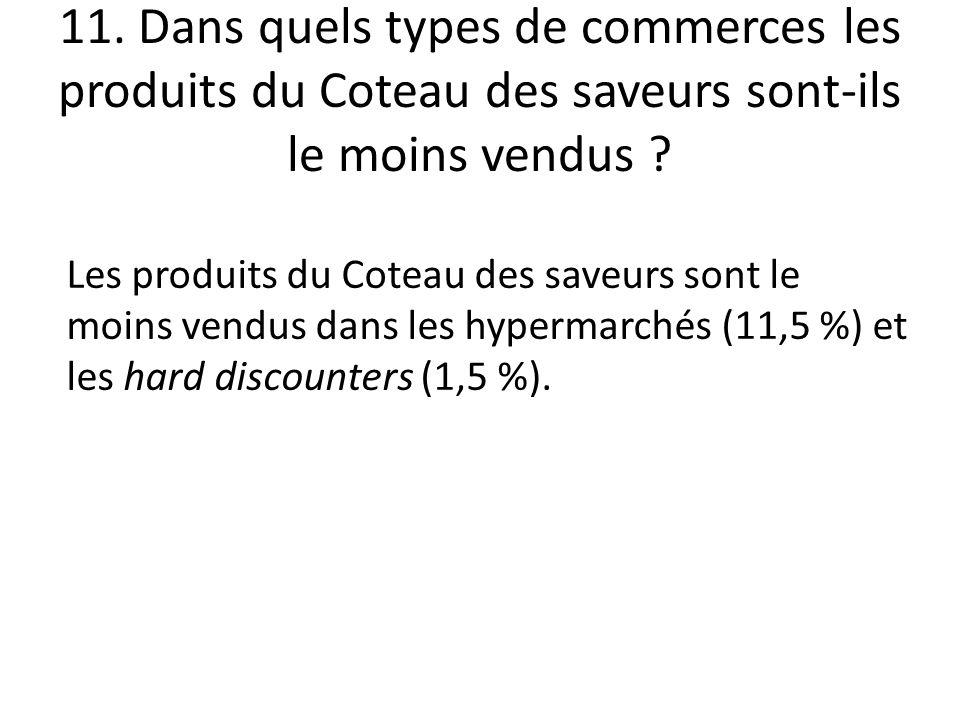 11. Dans quels types de commerces les produits du Coteau des saveurs sont-ils le moins vendus ? Les produits du Coteau des saveurs sont le moins vendu