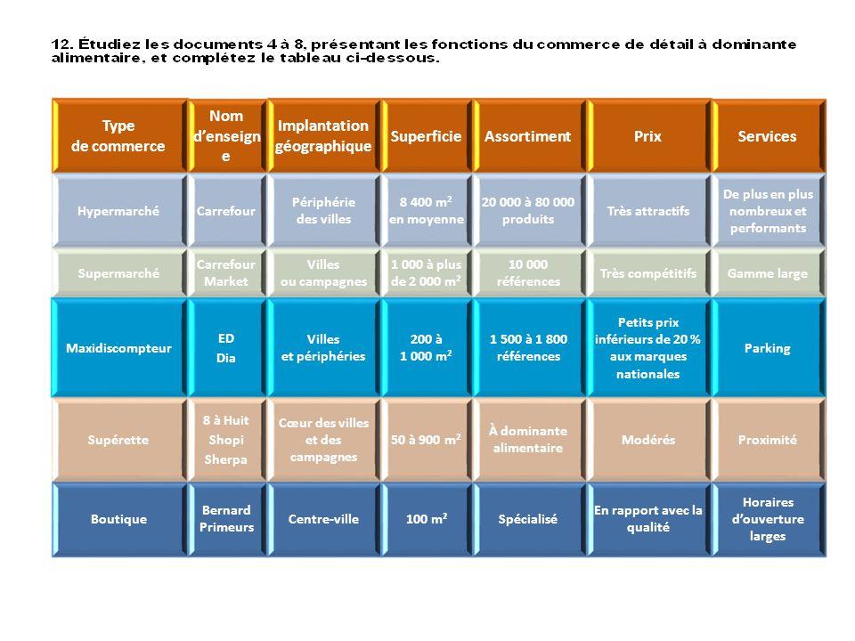 Type de commerce Nom denseign e Implantation géographique SuperficieAssortimentPrixServices HypermarchéCarrefour Périphérie des villes 8 400 m 2 en mo