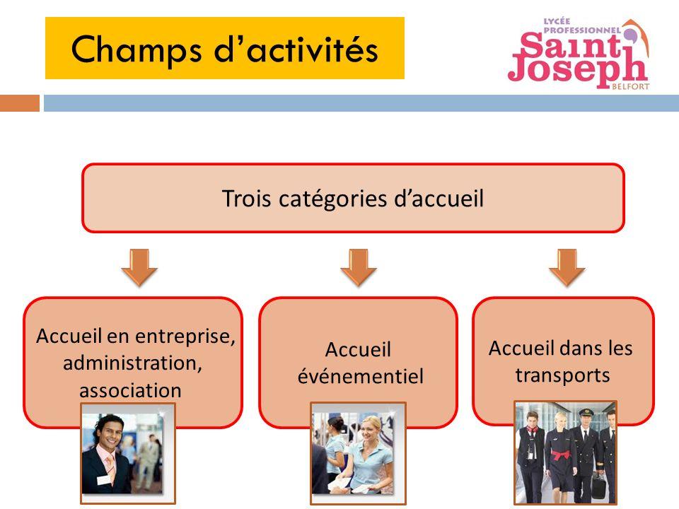 Accueil en entreprise, administration, association Accueil événementiel Accueil dans les transports Trois catégories daccueil Champs dactivités