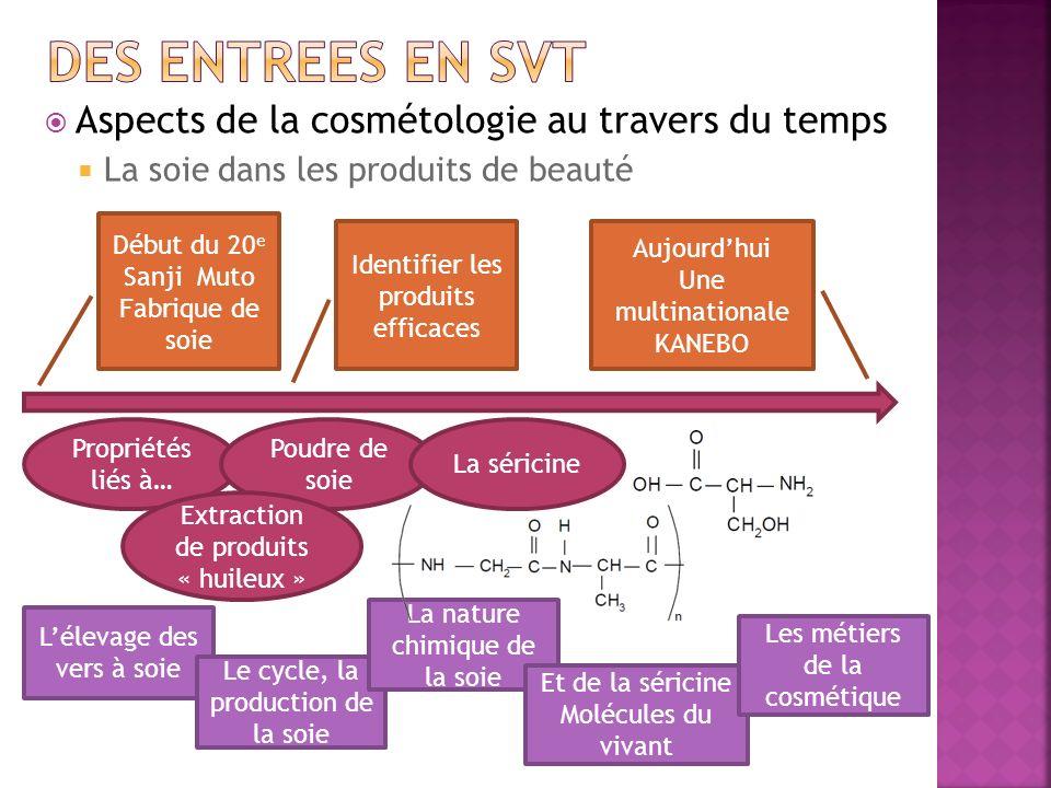 Aspects de la cosmétologie au travers du temps La soie dans les produits de beauté Début du 20 e Sanji Muto Fabrique de soie Propriétés liés à… Poudre