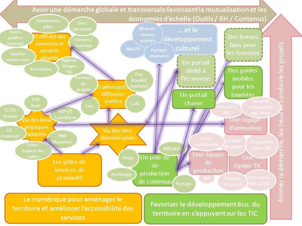JRI Avoir une démarche globale et transversale favorisant la mutualisation et les économies déchelle (Outils / RH / Contenus) Via des lieux physiques
