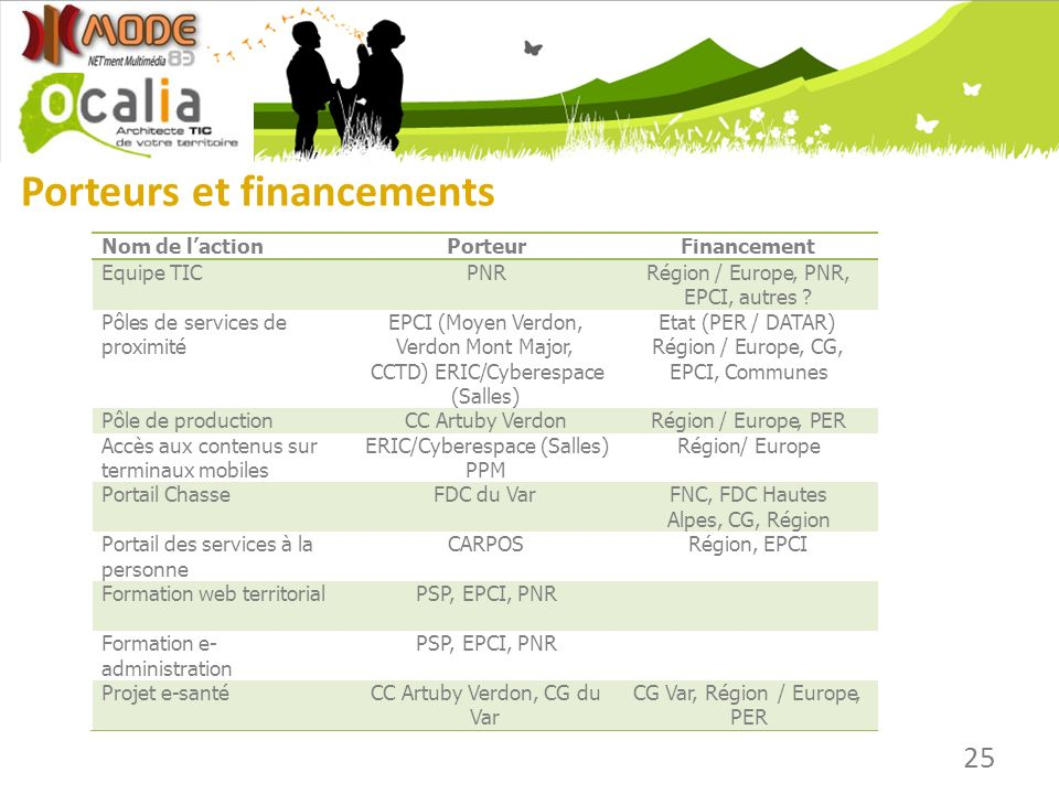 Porteurs et financements 25 Nom de laction Porteur Financement Equipe TIC PNR Région /Europe, PNR, EPCI, autres ? Pôles de services de proximité EPCI