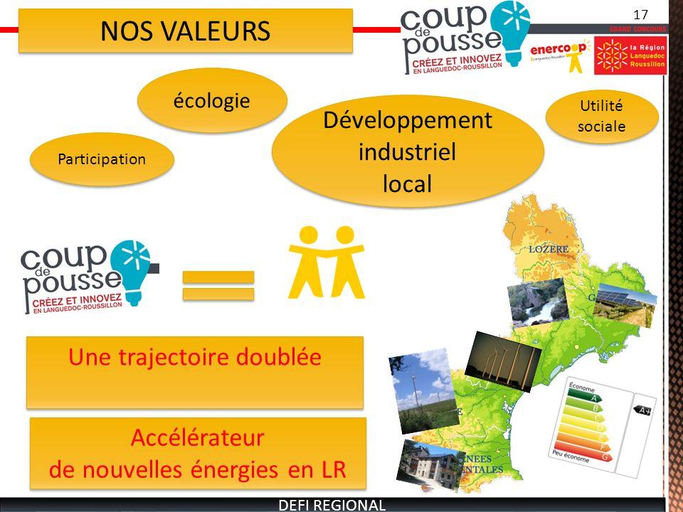 NOS VALEURS écologie Utilité sociale Développement industriel local Développement industriel local Participation Une trajectoire doublée Accélérateur de nouvelles énergies en LR Accélérateur de nouvelles énergies en LR 17 DEFI REGIONAL